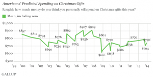 Gallup_Xmas_Spending_Graph