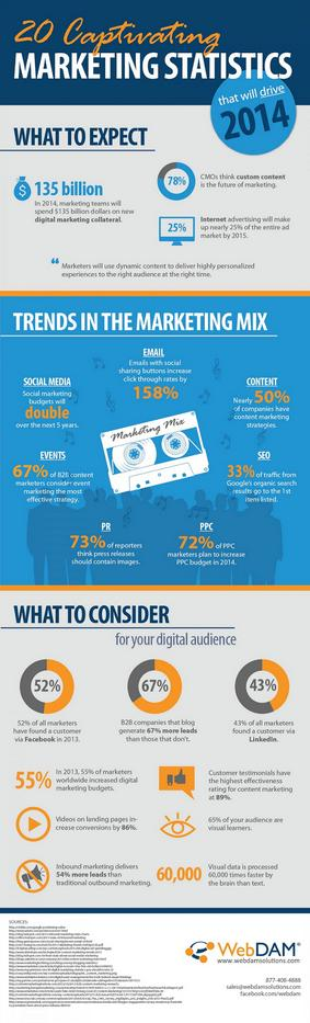 20-captivating-marketing-statistics-that-will-drive-2014-infographic_v2