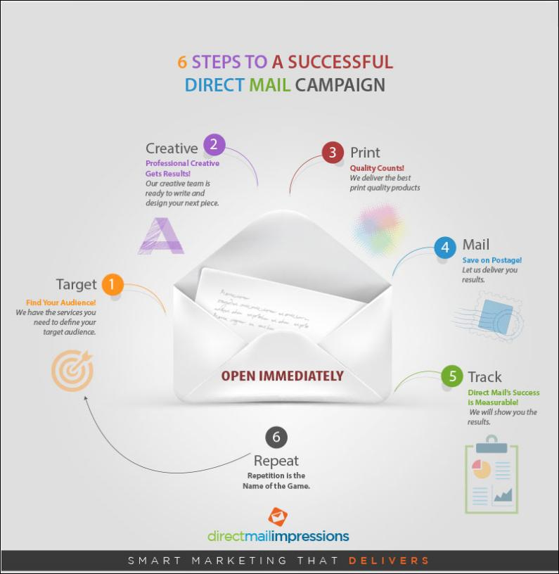 6_Steps_To_A_Successful_Direct_Mail_Campaign