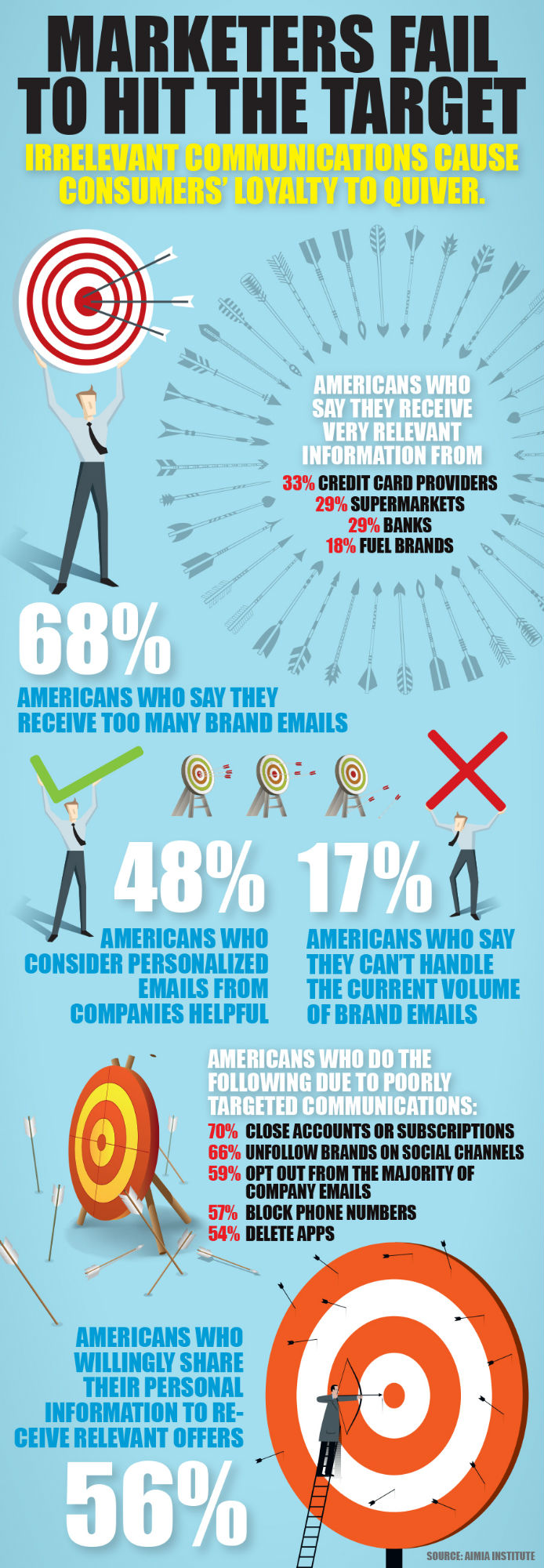 infographic-marketers-miss-the-target