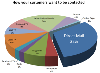 Direct mail marketing why you should be doing it