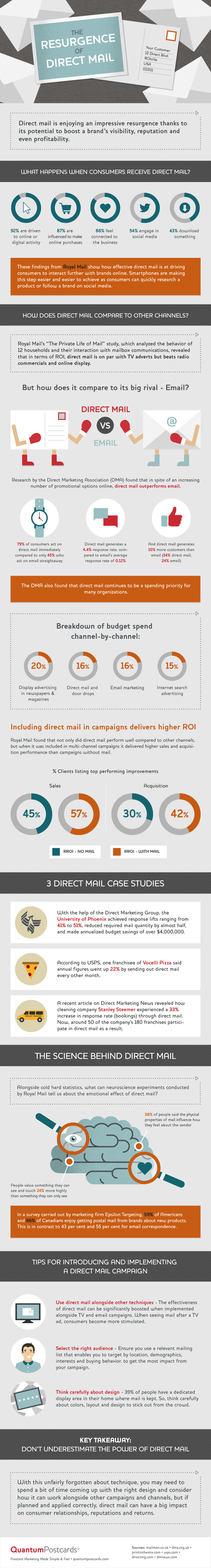 resurgence_of_direct_mail_infographic
