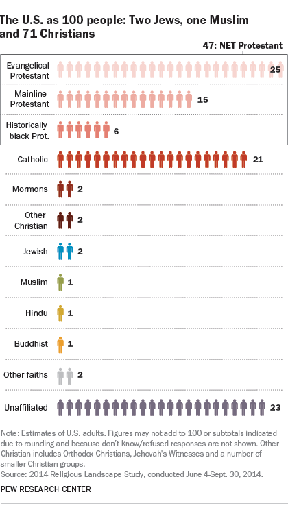 religious people in the USA